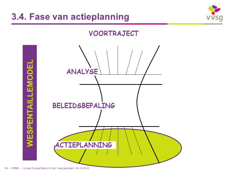 VVSG - 3.4. Fase van actieplanning 64 - ANALYSE ACTIEPLANNING BELEIDSBEPALING WESPENTAILLEMODEL VOORTRAJECT Lokaal Sociaal Beleid in het meerjarenplan