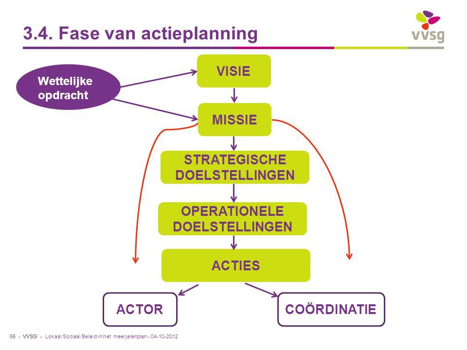 VVSG - 3.4. Fase van actieplanning 65 - Wettelijke opdracht VISIE MISSIE STRATEGISCHE DOELSTELLINGEN OPERATIONELE DOELSTELLINGEN ACTORCOÖRDINATIE Loka