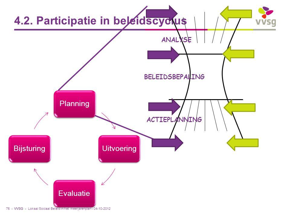 VVSG - 4.2. Participatie in beleidscyclus 75 - ANALYSE ACTIEPLANNING BELEIDSBEPALING Planning Uitvoering EvaluatieBijsturing Lokaal Sociaal Beleid in