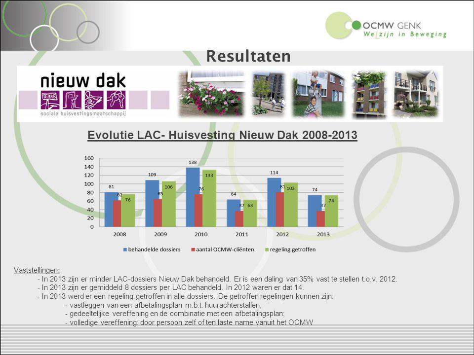 Resultaten Evolutie LAC- Huisvesting Nieuw Dak 2008-2013 Vaststellingen: - In 2013 zijn er minder LAC-dossiers Nieuw Dak behandeld.