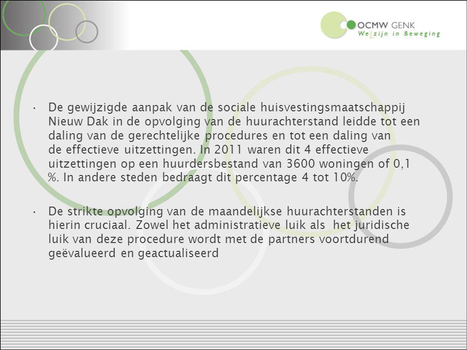 De gewijzigde aanpak van de sociale huisvestingsmaatschappij Nieuw Dak in de opvolging van de huurachterstand leidde tot een daling van de gerechtelijke procedures en tot een daling van de effectieve uitzettingen.