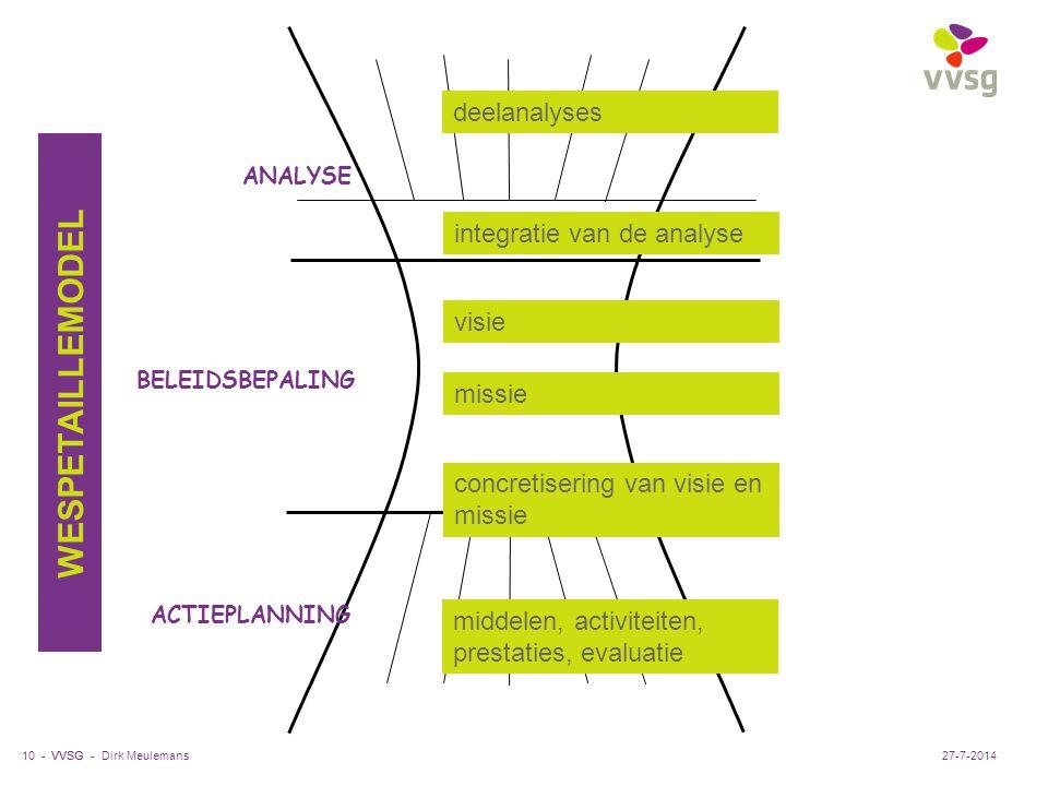 VVSG - Dirk Meulemans10 - ANALYSE ACTIEPLANNING BELEIDSBEPALING integratie van de analyse deelanalyses visie missie concretisering van visie en missie middelen, activiteiten, prestaties, evaluatie WESPETAILLEMODEL 27-7-2014
