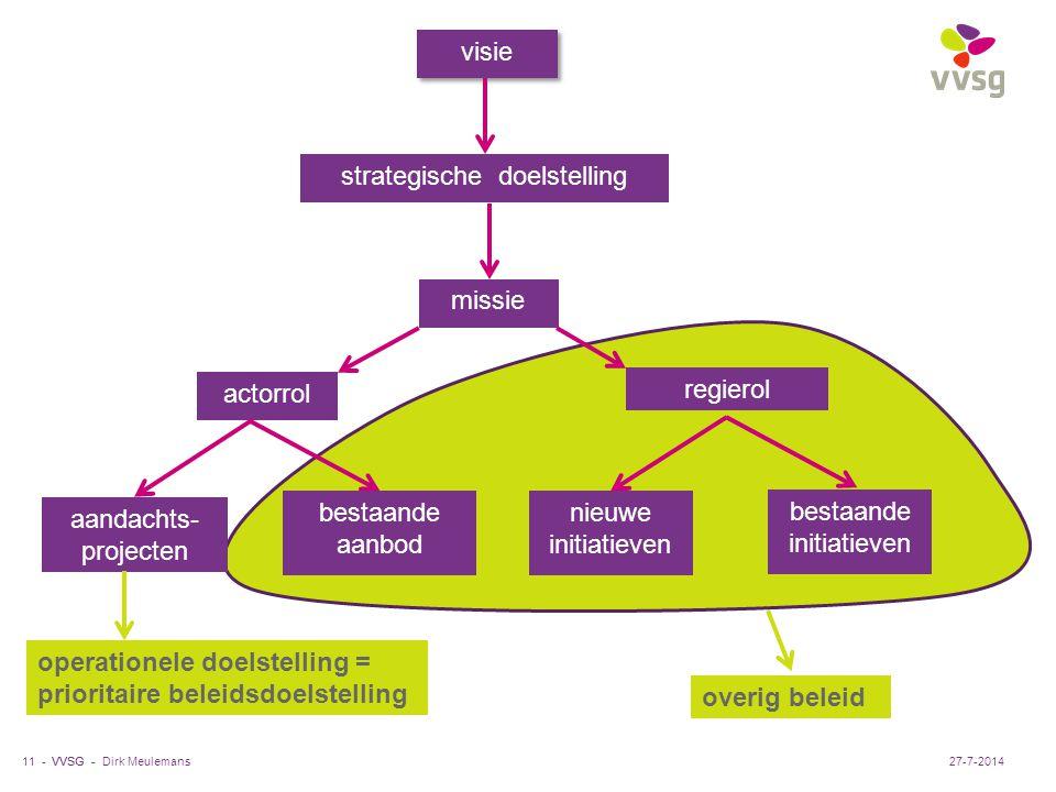VVSG - Dirk Meulemans11 -27-7-2014 visie strategische doelstelling missie regierol actorrol aandachts- projecten bestaande aanbod nieuwe initiatieven bestaande initiatieven operationele doelstelling = prioritaire beleidsdoelstelling overig beleid