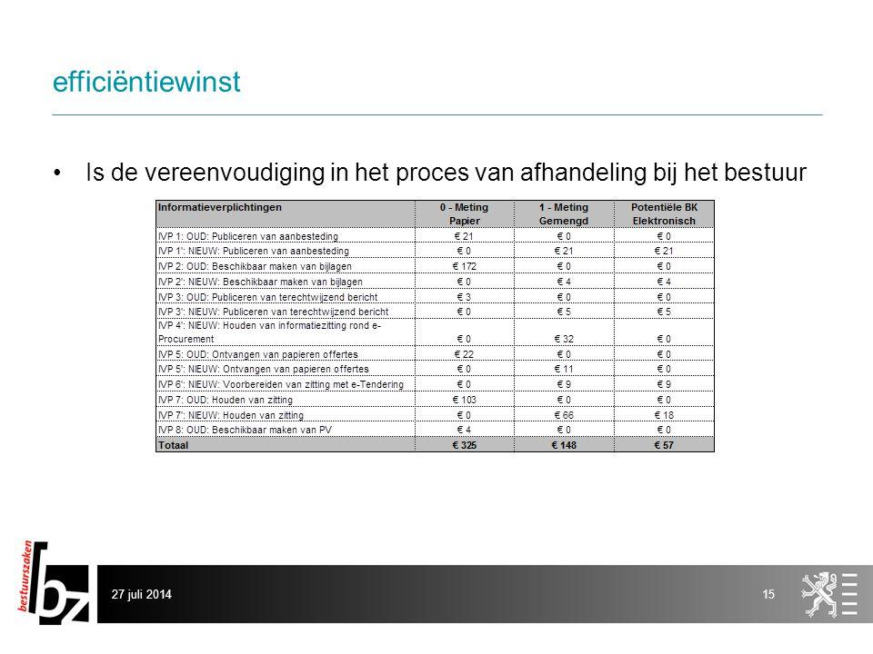 efficiëntiewinst Is de vereenvoudiging in het proces van afhandeling bij het bestuur 27 juli 201415