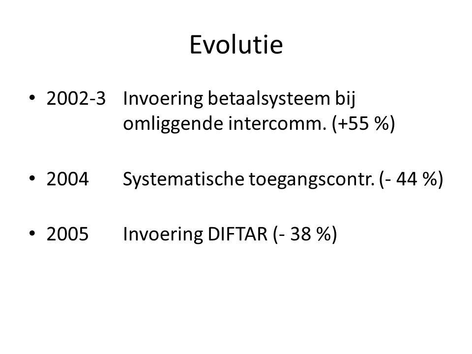 Evolutie 2002-3Invoering betaalsysteem bij omliggende intercomm. (+55 %) 2004Systematische toegangscontr. (- 44 %) 2005Invoering DIFTAR (- 38 %)