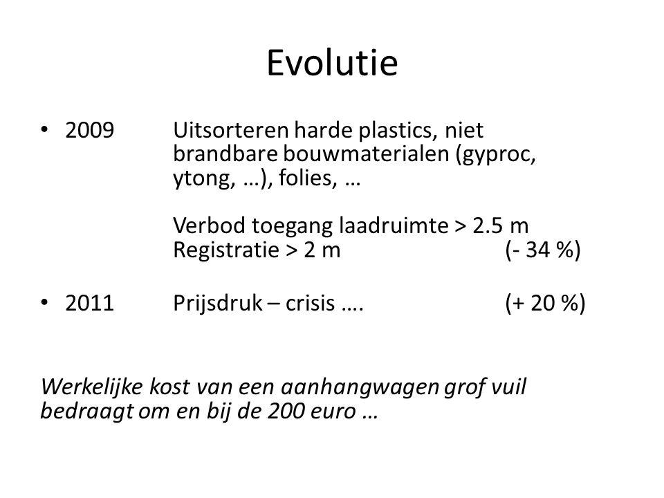 Evolutie 2009Uitsorteren harde plastics, niet brandbare bouwmaterialen (gyproc, ytong, …), folies, … Verbod toegang laadruimte > 2.5 m Registratie > 2