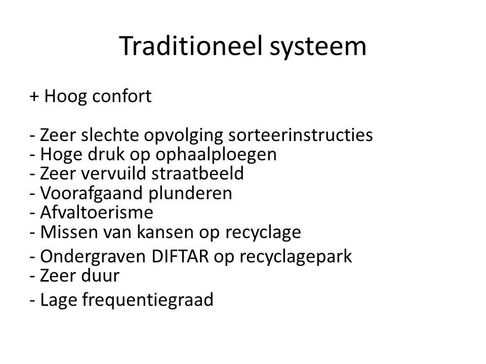 Traditioneel systeem + Hoog confort - Zeer slechte opvolging sorteerinstructies - Hoge druk op ophaalploegen - Zeer vervuild straatbeeld - Voorafgaand
