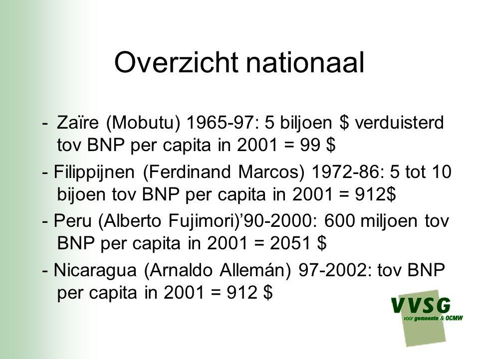 Overzicht nationaal -Zaïre (Mobutu) 1965-97: 5 biljoen $ verduisterd tov BNP per capita in 2001 = 99 $ - Filippijnen (Ferdinand Marcos) 1972-86: 5 tot 10 bijoen tov BNP per capita in 2001 = 912$ - Peru (Alberto Fujimori)'90-2000: 600 miljoen tov BNP per capita in 2001 = 2051 $ - Nicaragua (Arnaldo Allemán) 97-2002: tov BNP per capita in 2001 = 912 $