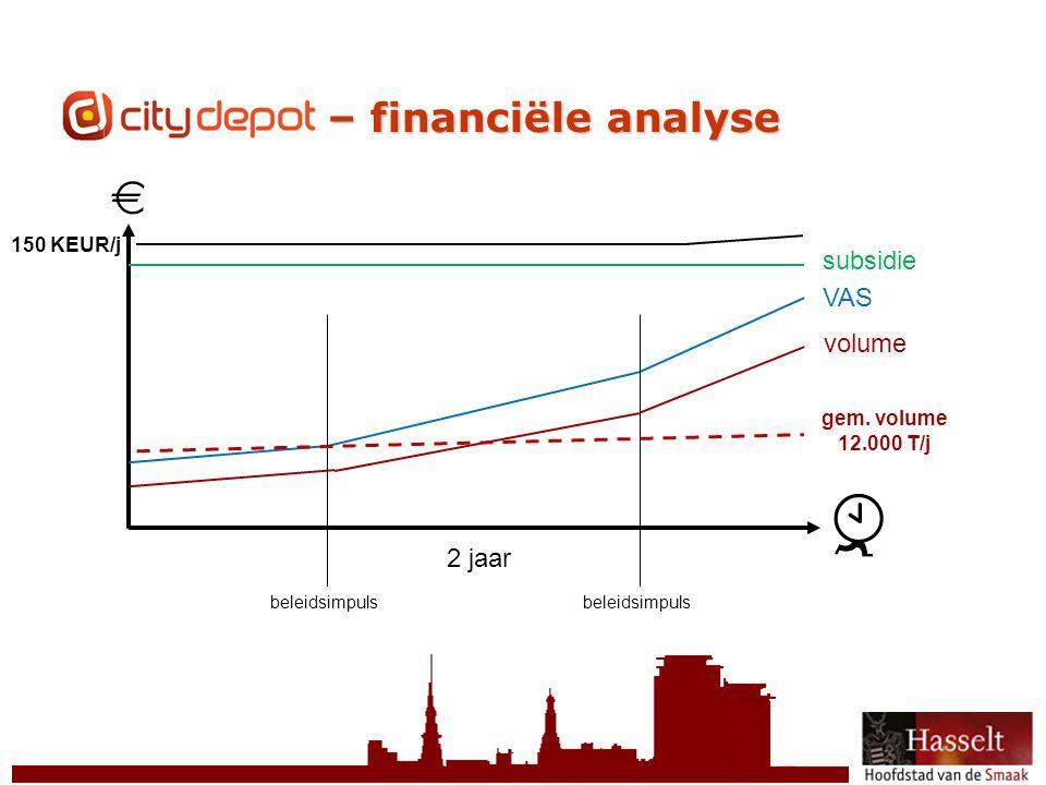 © 2011 Stad Hasselt CityDepot – financiële analyse volume VAS subsidie 2 jaar beleidsimpuls gem.