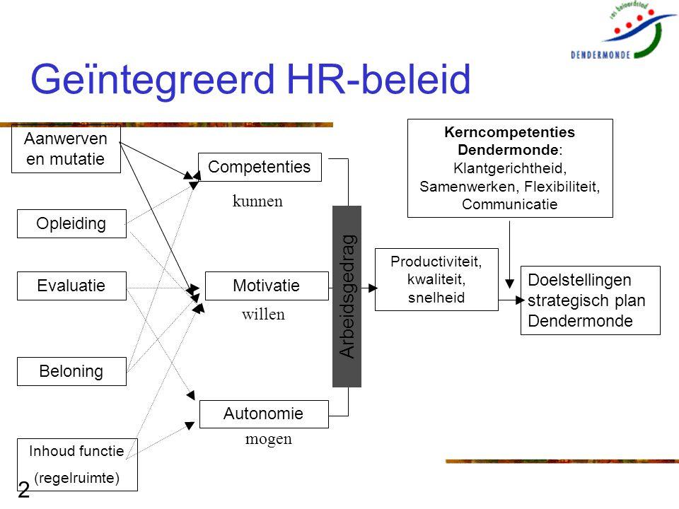 2 Geïntegreerd HR-beleid Aanwerven en mutatie Competenties Motivatie Autonomie Doelstellingen strategisch plan Dendermonde Opleiding Evaluatie Belonin