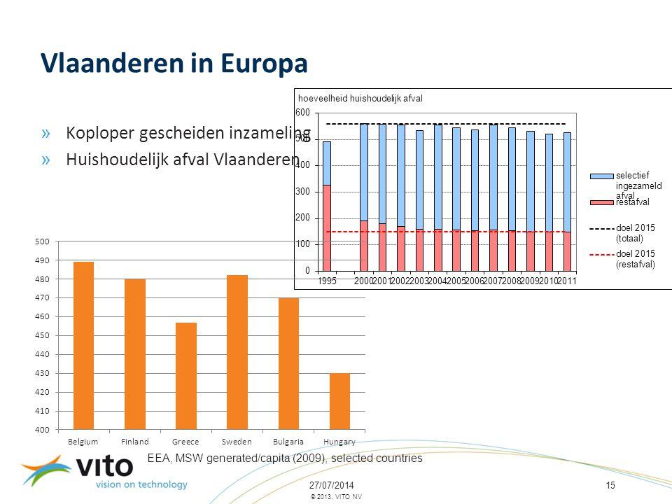 27/07/201415 © 2013, VITO NV Vlaanderen in Europa » Koploper gescheiden inzameling » Huishoudelijk afval Vlaanderen EEA, MSW generated/capita (2009),