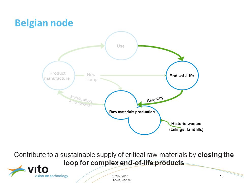 27/07/201418 © 2013, VITO NV Belgian node Contribute to a sustainable supply of critical raw materials by closing the loop for complex end-of-life products End-of-Life Product manufacture Use Metals, alloys & compounds New scrap Recycling Raw materials production Historic wastes (tailings, landfills)