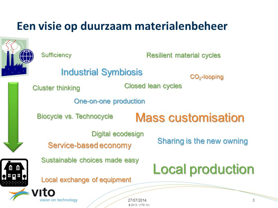 27/07/20143 © 2013, VITO NV Een visie op duurzaam materialenbeheer Sufficiency One-on-one production Resilient material cycles Industrial Symbiosis Closed lean cycles Cluster thinking Digital ecodesign Biocycle vs.