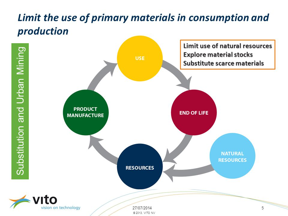 27/07/20145 © 2013, VITO NV Substitution and Urban Mining Limit the use of primary materials in consumption and production Limit use of natural resources Explore material stocks Substitute scarce materials