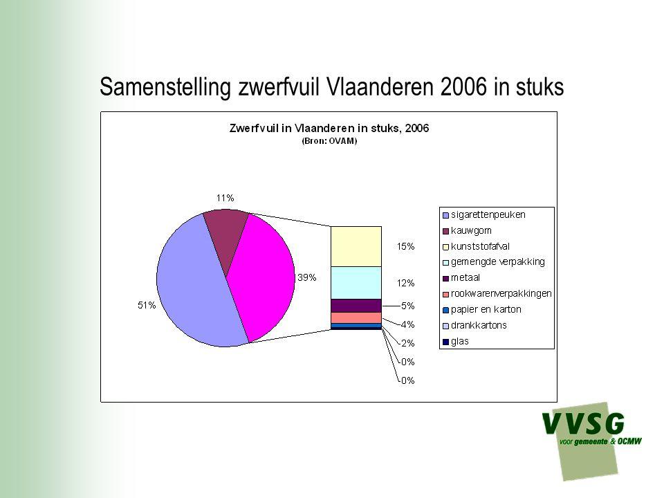 Samenstelling zwerfvuil Vlaanderen 2006 in stuks