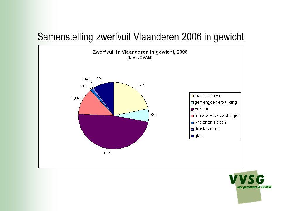Samenstelling zwerfvuil Vlaanderen 2006 in gewicht