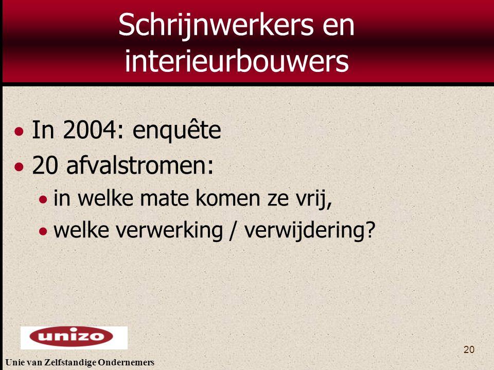 Unie van Zelfstandige Ondernemers 20 Schrijnwerkers en interieurbouwers  In 2004: enquête  20 afvalstromen:  in welke mate komen ze vrij,  welke v