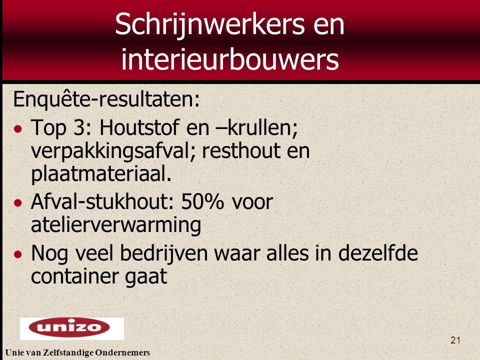Unie van Zelfstandige Ondernemers 21 Schrijnwerkers en interieurbouwers Enquête-resultaten:  Top 3: Houtstof en –krullen; verpakkingsafval; resthout