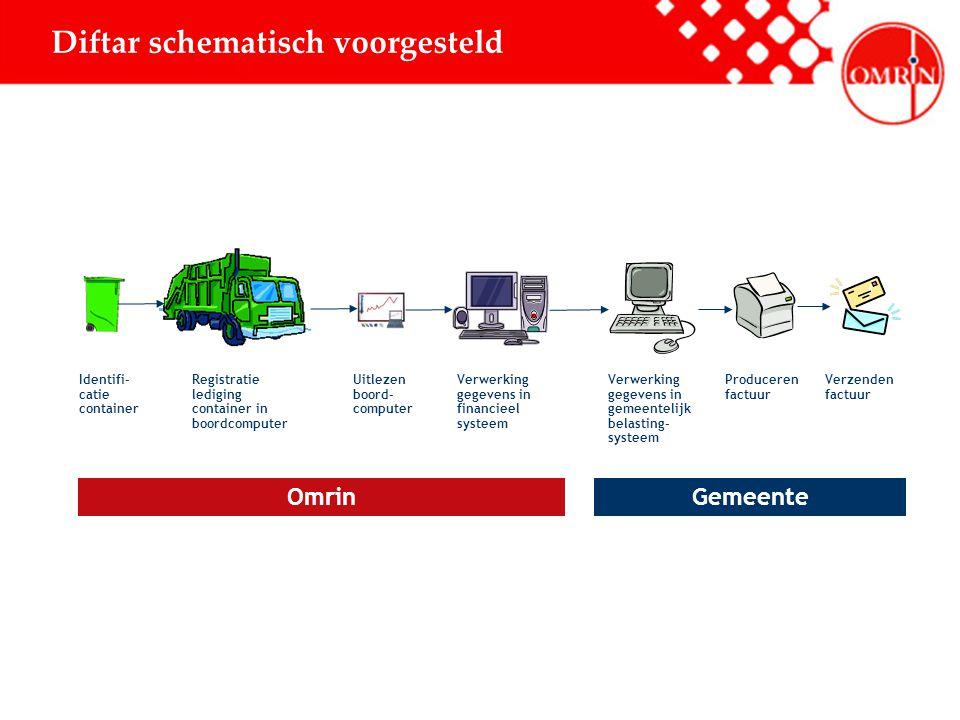 Diftar schematisch voorgesteld Uitlezen boord- computer Verwerking gegevens in financieel systeem Verwerking gegevens in gemeentelijk belasting- syste