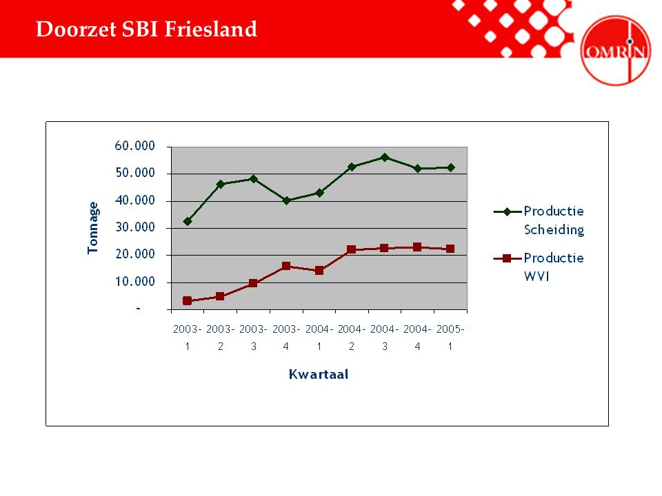 Doorzet SBI Friesland