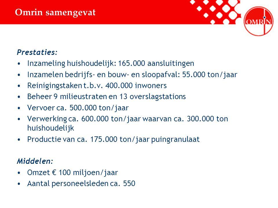 Omrin samengevat Prestaties: Inzameling huishoudelijk: 165.000 aansluitingen Inzamelen bedrijfs- en bouw- en sloopafval: 55.000 ton/jaar Reinigingstaken t.b.v.