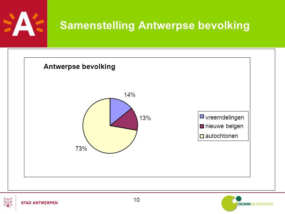 10 Samenstelling Antwerpse bevolking Antwerpse bevolking 14% 13% 73% vreemdelingen nieuwe belgen autochtonen