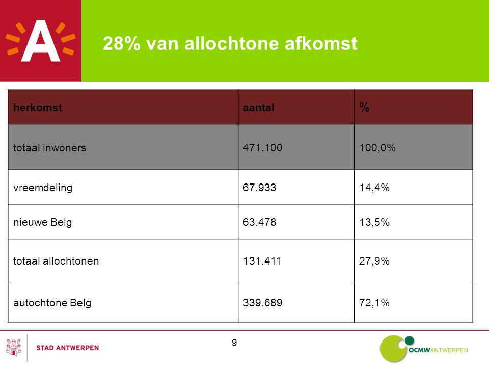 9 28% van allochtone afkomst herkomstaantal % totaal inwoners471.100100,0% vreemdeling67.93314,4% nieuwe Belg63.47813,5% totaal allochtonen131.41127,9% autochtone Belg339.68972,1%