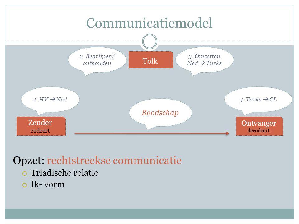 Communicatiemodel Brontaal Doeltaal Opzet: rechtstreekse communicatie  Triadische relatie  Ik- vorm Zender codeert Tolk Ontvanger decodeert 3. Omzet