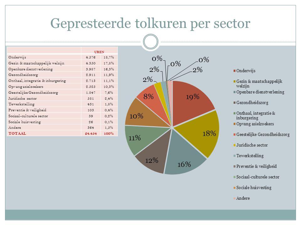 Gepresteerde tolkuren per sector UREN Onderwijs4.57618,7% Gezin & maatschappelijk welzijn4.35017,8% Openbare dienstverlening3.98716,3% Gezondheidszorg