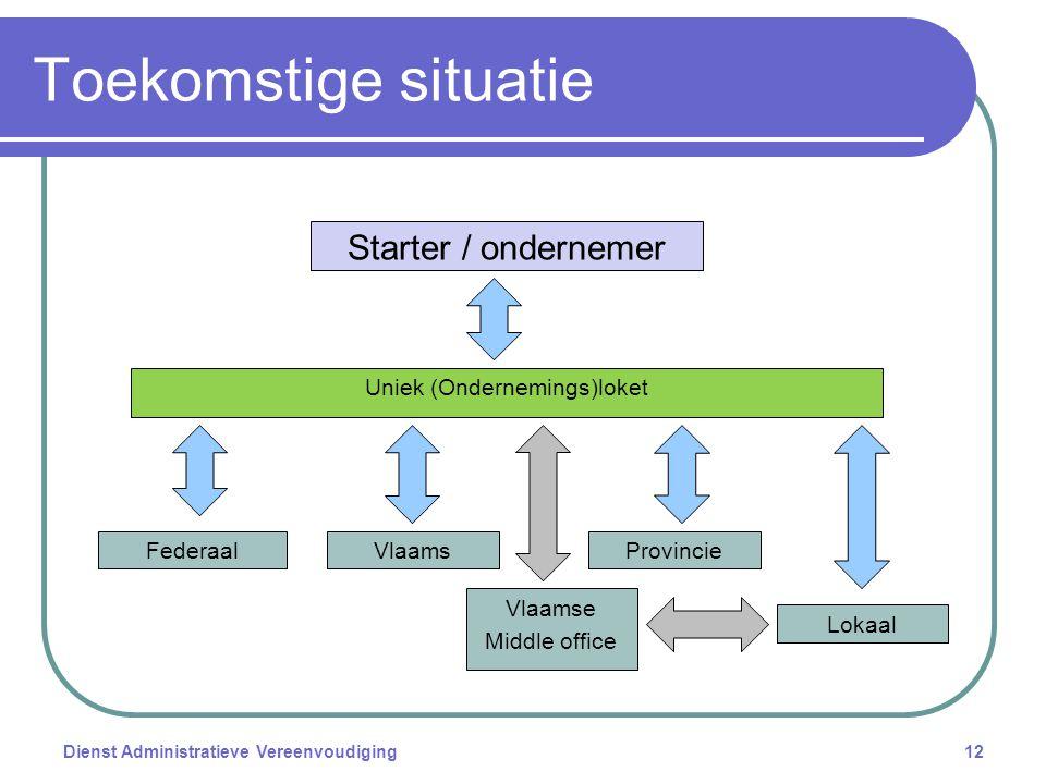 Toekomstige situatie Dienst Administratieve Vereenvoudiging12 Starter / ondernemer Uniek (Ondernemings)loket FederaalVlaamsProvincie Lokaal Vlaamse Middle office