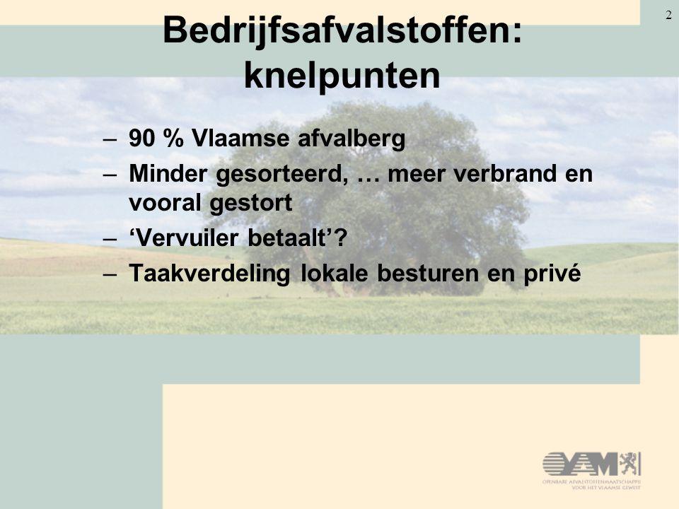 2 Bedrijfsafvalstoffen: knelpunten –90 % Vlaamse afvalberg –Minder gesorteerd, … meer verbrand en vooral gestort –'Vervuiler betaalt'? –Taakverdeling