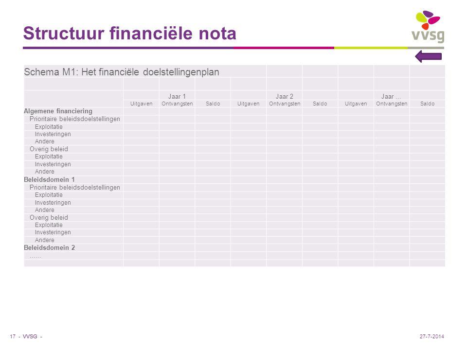 VVSG - Structuur financiële nota Schema M1: Het financiële doelstellingenplan Jaar 1 Jaar 2 Jaar... UitgavenOntvangstenSaldoUitgavenOntvangstenSaldoUi