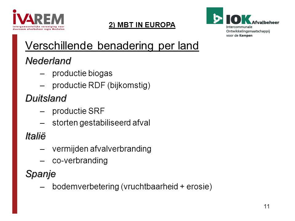 11 Verschillende benadering per landNederland –productie biogas –productie RDF (bijkomstig)Duitsland –productie SRF –storten gestabiliseerd afvalItali