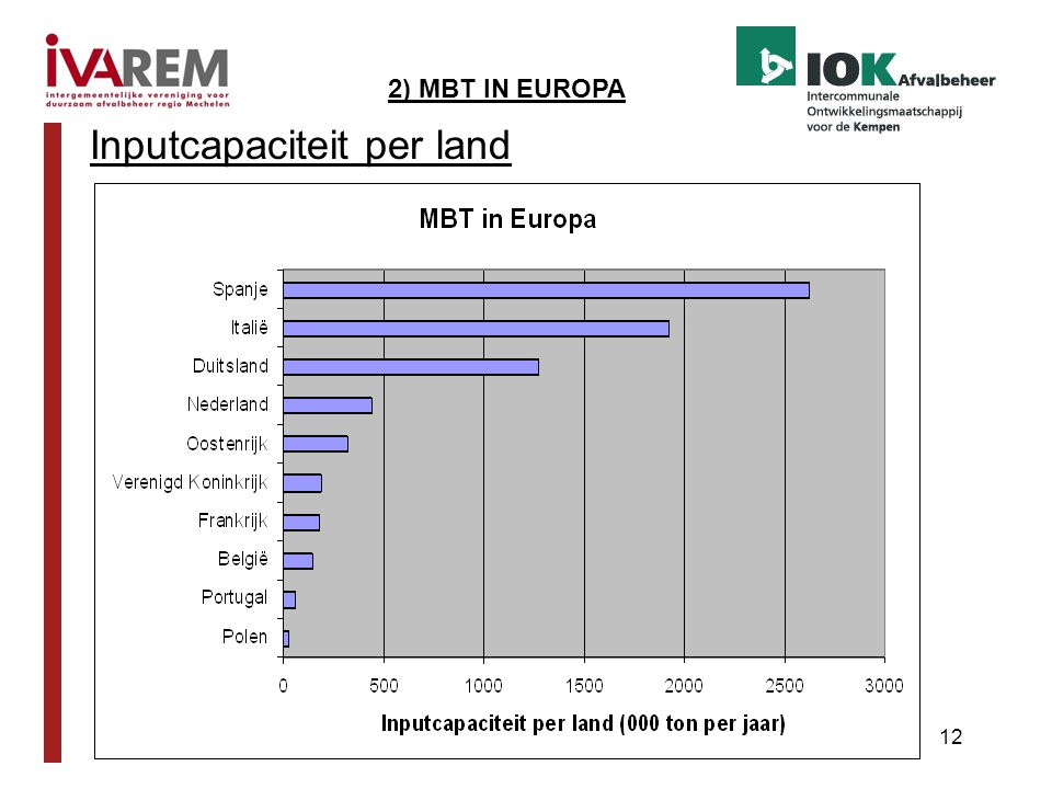 12 Inputcapaciteit per land 2) MBT IN EUROPA