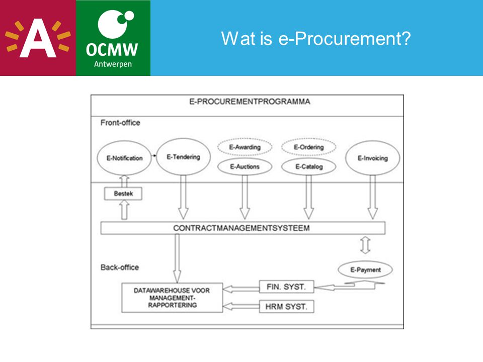 Wat is e-Procurement?