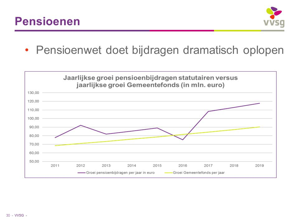 VVSG - Pensioenen Pensioenwet doet bijdragen dramatisch oplopen 30 -
