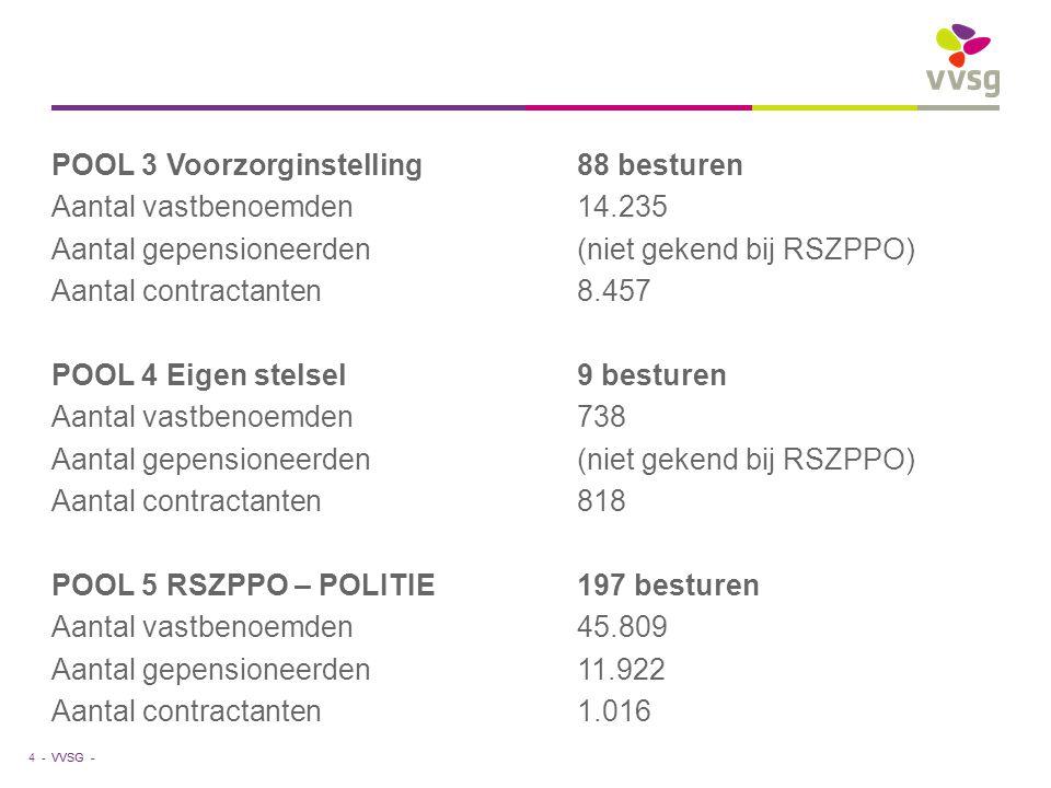 VVSG - POOL 3 Voorzorginstelling88 besturen Aantal vastbenoemden 14.235 Aantal gepensioneerden(niet gekend bij RSZPPO) Aantal contractanten8.457 POOL
