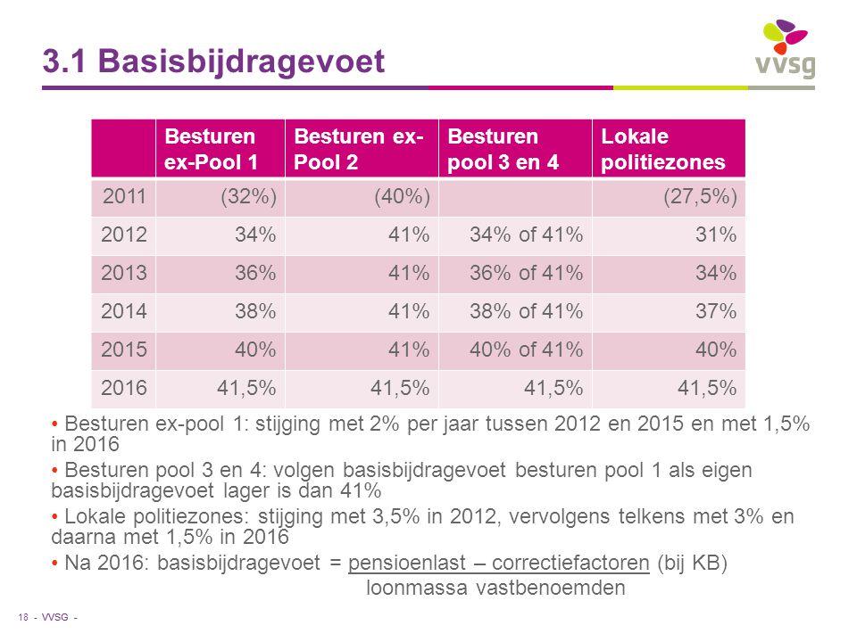VVSG - 3.1 Basisbijdragevoet Besturen ex-pool 1: stijging met 2% per jaar tussen 2012 en 2015 en met 1,5% in 2016 Besturen pool 3 en 4: volgen basisbijdragevoet besturen pool 1 als eigen basisbijdragevoet lager is dan 41% Lokale politiezones: stijging met 3,5% in 2012, vervolgens telkens met 3% en daarna met 1,5% in 2016 Na 2016: basisbijdragevoet = pensioenlast – correctiefactoren (bij KB) loonmassa vastbenoemden 18 - Besturen ex-Pool 1 Besturen ex- Pool 2 Besturen pool 3 en 4 Lokale politiezones 2011(32%)(40%)(27,5%) 201234%41%34% of 41%31% 201336%41%36% of 41%34% 201438%41%38% of 41%37% 201540%41%40% of 41%40% 201641,5%