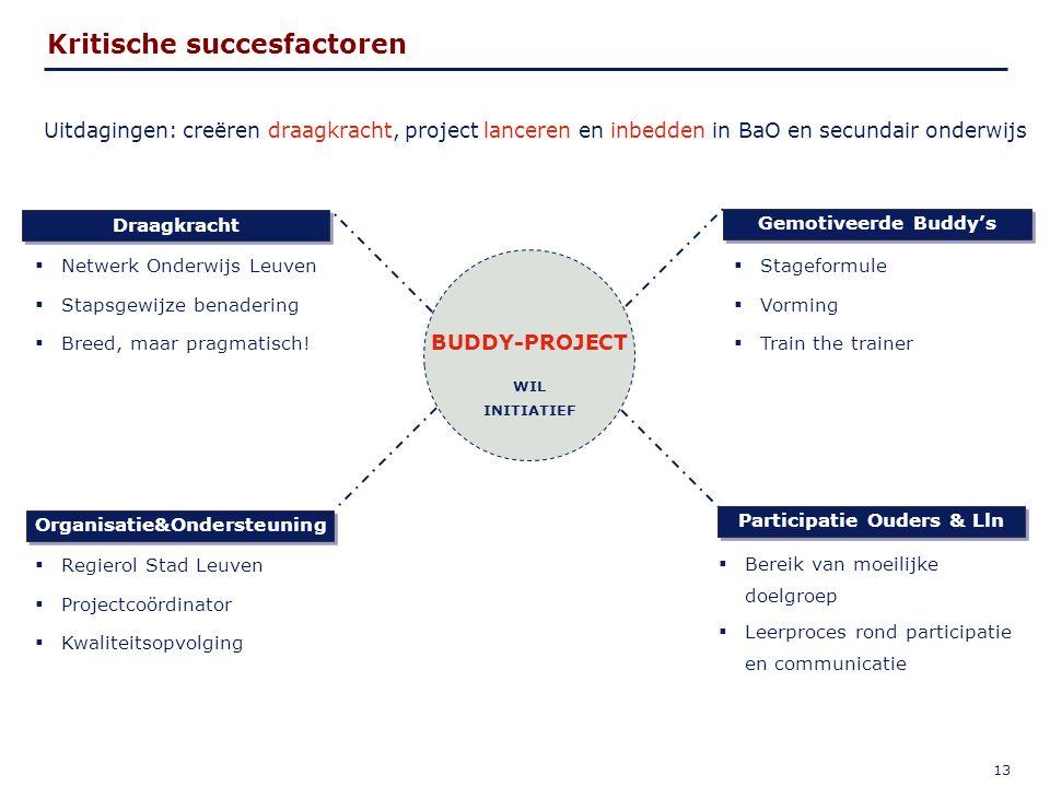 13 BUDDY-PROJECT WIL INITIATIEF Organisatie&Ondersteuning Participatie Ouders & Lln Draagkracht Gemotiveerde Buddy's  Netwerk Onderwijs Leuven  Stapsgewijze benadering  Breed, maar pragmatisch.
