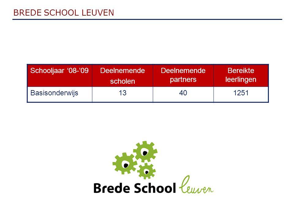 BREDE SCHOOL LEUVEN Schooljaar '08-'09Deelnemende scholen Deelnemende partners Bereikte leerlingen Basisonderwijs13401251