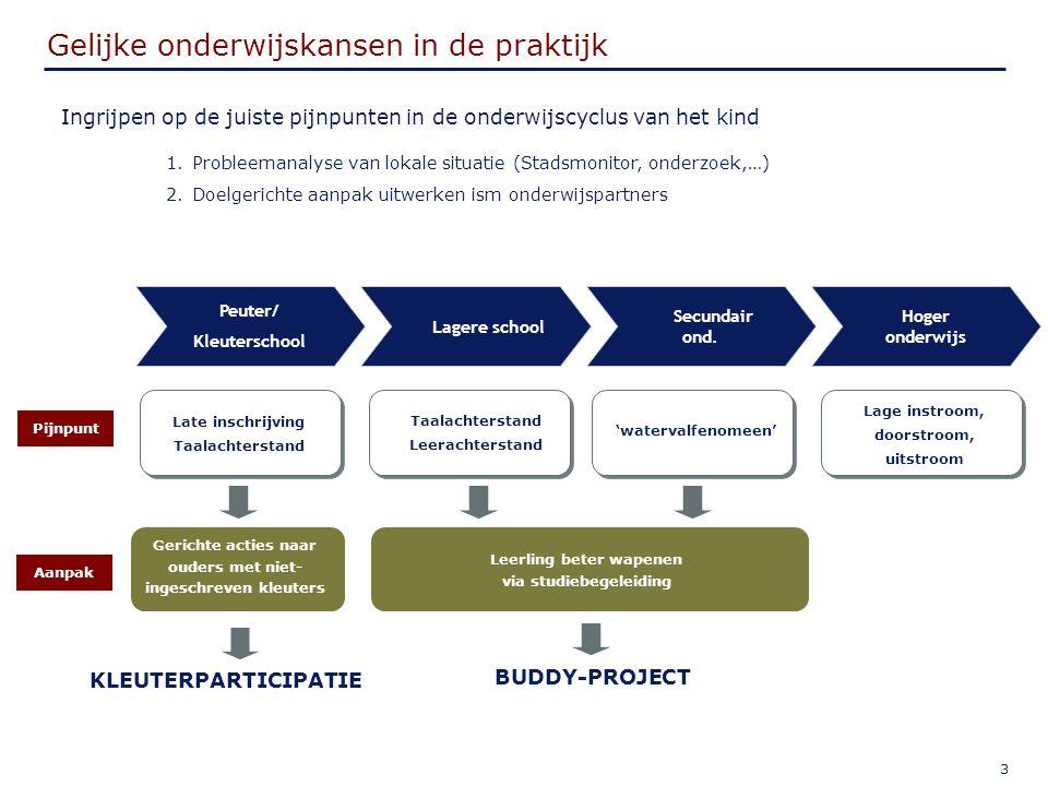 4 Buddy-Project: De Ruggegraat - Ruimte - Coaching - Goodwill - Onderzoek - Know-how - Heroriëntatie - Brugfunctie - Know-how - CLB.