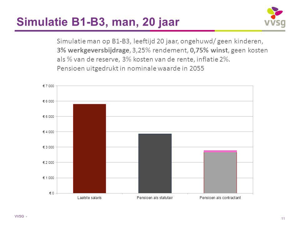 VVSG - Simulatie B1-B3, man, 20 jaar Simulatie man op B1-B3, leeftijd 20 jaar, ongehuwd/ geen kinderen, 3% werkgeversbijdrage, 3,25% rendement, 0,75% winst, geen kosten als % van de reserve, 3% kosten van de rente, inflatie 2%.