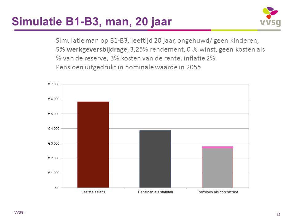 VVSG - Simulatie B1-B3, man, 20 jaar Simulatie man op B1-B3, leeftijd 20 jaar, ongehuwd/ geen kinderen, 5% werkgeversbijdrage, 3,25% rendement, 0 % winst, geen kosten als % van de reserve, 3% kosten van de rente, inflatie 2%.