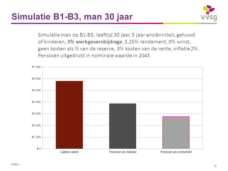 VVSG - Simulatie B1-B3, man 30 jaar Simulatie man op B1-B3, leeftijd 30 jaar, 5 jaar anciënniteit, gehuwd of kinderen, 3% werkgeversbijdrage, 3,25% rendement, 0% winst, geen kosten als % van de reserve, 3% kosten van de rente, inflatie 2%.