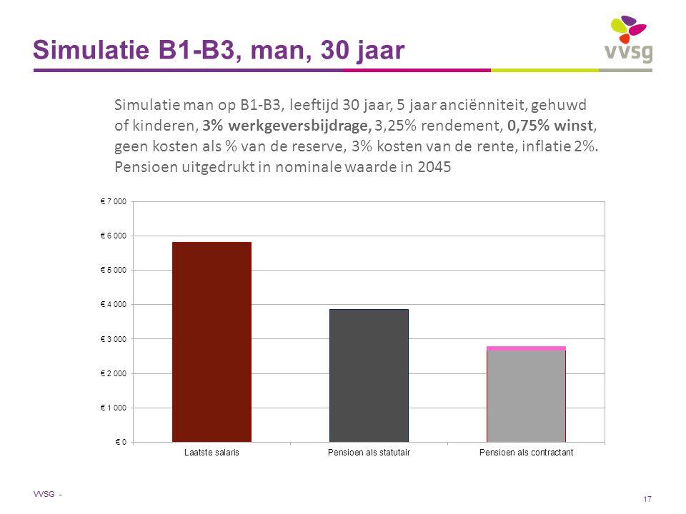 VVSG - Simulatie B1-B3, man, 30 jaar Simulatie man op B1-B3, leeftijd 30 jaar, 5 jaar anciënniteit, gehuwd of kinderen, 3% werkgeversbijdrage, 3,25% rendement, 0,75% winst, geen kosten als % van de reserve, 3% kosten van de rente, inflatie 2%.