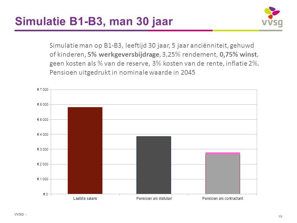 VVSG - Simulatie B1-B3, man 30 jaar Simulatie man op B1-B3, leeftijd 30 jaar, 5 jaar anciënniteit, gehuwd of kinderen, 5% werkgeversbijdrage, 3,25% rendement, 0,75% winst, geen kosten als % van de reserve, 3% kosten van de rente, inflatie 2%.