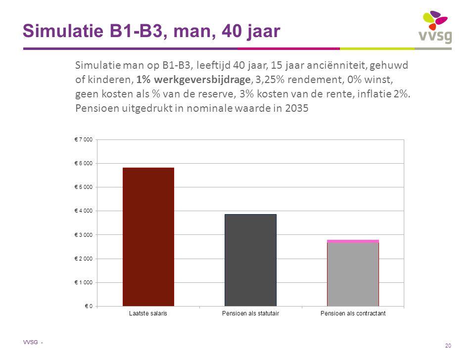 VVSG - Simulatie B1-B3, man, 40 jaar Simulatie man op B1-B3, leeftijd 40 jaar, 15 jaar anciënniteit, gehuwd of kinderen, 1% werkgeversbijdrage, 3,25% rendement, 0% winst, geen kosten als % van de reserve, 3% kosten van de rente, inflatie 2%.