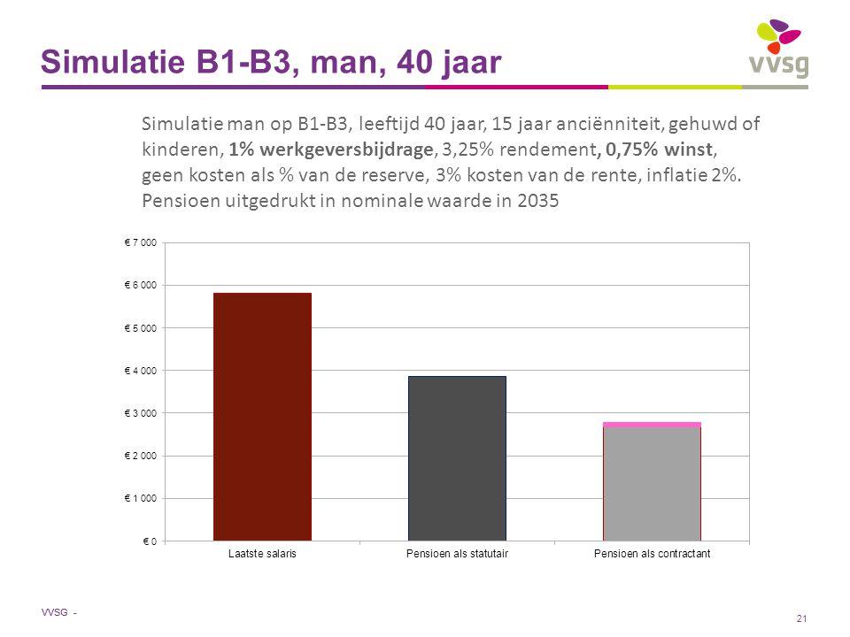 VVSG - Simulatie B1-B3, man, 40 jaar Simulatie man op B1-B3, leeftijd 40 jaar, 15 jaar anciënniteit, gehuwd of kinderen, 1% werkgeversbijdrage, 3,25% rendement, 0,75% winst, geen kosten als % van de reserve, 3% kosten van de rente, inflatie 2%.