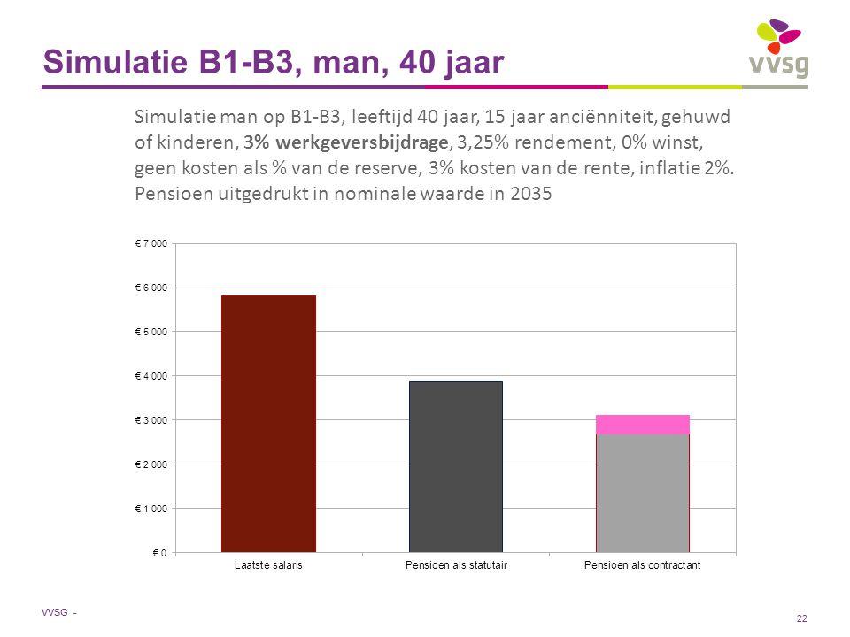 VVSG - Simulatie B1-B3, man, 40 jaar Simulatie man op B1-B3, leeftijd 40 jaar, 15 jaar anciënniteit, gehuwd of kinderen, 3% werkgeversbijdrage, 3,25% rendement, 0% winst, geen kosten als % van de reserve, 3% kosten van de rente, inflatie 2%.