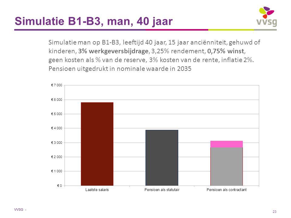 VVSG - Simulatie B1-B3, man, 40 jaar Simulatie man op B1-B3, leeftijd 40 jaar, 15 jaar anciënniteit, gehuwd of kinderen, 3% werkgeversbijdrage, 3,25% rendement, 0,75% winst, geen kosten als % van de reserve, 3% kosten van de rente, inflatie 2%.